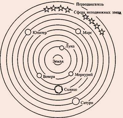 Философия Аристотеля кратко Русская историческая библиотека Вселенная Аристотеля