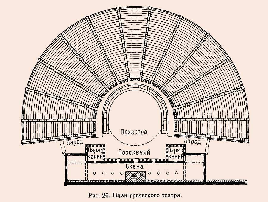 Греческий театр Русская историческая библиотека Греческий театр